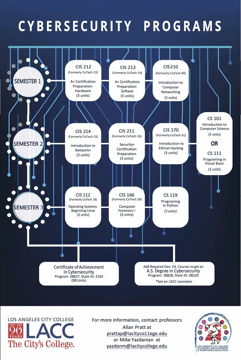 Click to download the Cybersecurity Program Course Flowchart